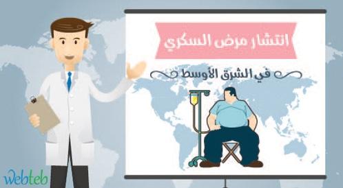 انفوجرافيك يوضح انتشار الوباء الذي يدعى السكري في الشرق الاوسط والوطن العربي