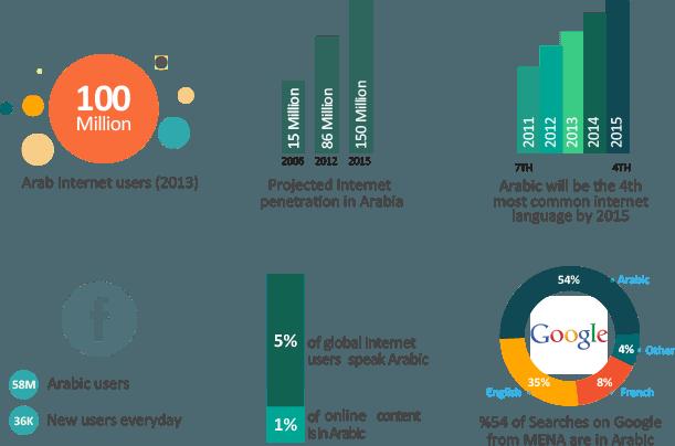 webteb internet stats